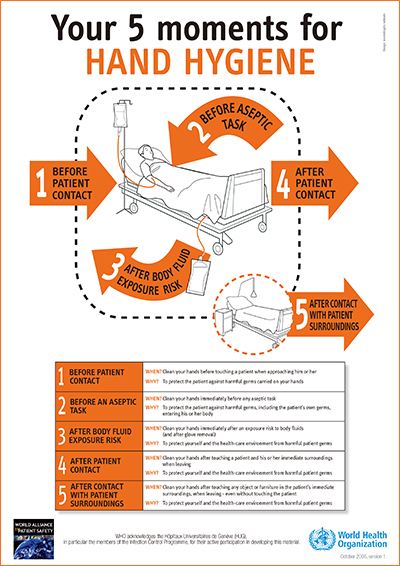 Five moments for hand hygiene(WHO)